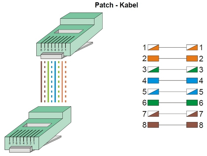 Ethernet cable pin assignments